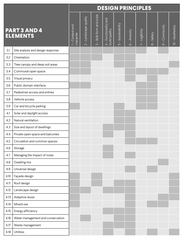 image of design wa assessment elements